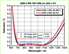 Broadband Anti-Reflective Coating -- ARB 2 NIR