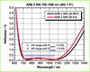 Broadband Anti-Reflective Coating -- ARB 2 NIR