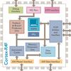 Cortex-R Series -- Cortex-R4 Processor