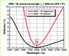 Broadband Anti-Reflective Coating -- ARB 1 IR