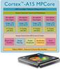 Cortex-A Series -- Cortex-A15 Processor