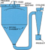 "The Bowen ""BLSA"" Spray Dryer -- View Larger Image"