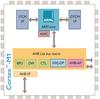 Cortex-M Series -- Cortex-M1 Processor