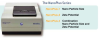 NanoPlus Size, Molecular Weight and Zeta Potential DLS Analyzer