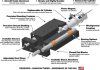 Air Slide Pneumatic Linear Positioning Device LSE Series