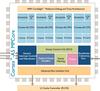 Cortex-A Series -- Cortex-A5 Processor