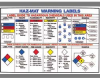 PRINZING Haz-Mat Warning Labels Poster -- 1123900