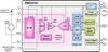 Automotive Sensor Signal Conditioner with Analog Output -- ZSSC4151AE2V