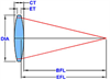 Bi-Convex Lens -- L-BCX179
