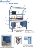 5,000 LB. CAPACITY KENNEDY SERIES WORKBENCHES -- HKD3696