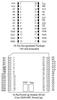3.3V 256k Nonvolatile SRAM -- DS1230W - Image