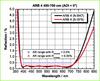 Broadband Anti-Reflective Coating -- ARB 4 -- View Larger Image