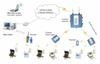 Mobile Wireless Meter Reading System -- SpirePulsar?