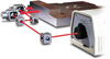 Displacement Measuring Interferometer, ZMI™ Series