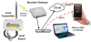Wireless Level Monitoring -- AirWire® Local - Image
