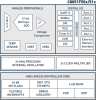 Automotive and Industrial MCU -- C8051F500 - Image
