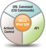 IP Surveillance Software -- Vport SDK PLUS