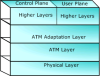 OC-3 / STM-1 and OC-12 / STM-4 Analyzer for ATM Mode -- LTS200 -- View Larger Image