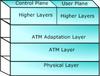 OC-3 / STM-1 and OC-12 / STM-4 Analyzer for ATM Mode -- LTS200 -Image