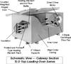 Top Loading Oven Air Recirculating -- TLO-1