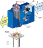 ENDOQUENCH® Gas-To-Air Heat Exchanger