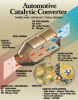 Catalysts for Gasoline Engines -- Gasoline Engine Catalyst