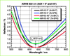 High-power Narrowband Anti-Reflective Coating -- ARHS -- View Larger Image