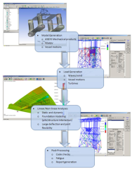 ANSYS ASAS Software