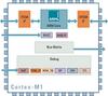 ARM Cortex M1