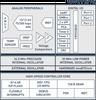 Ultra Low Power MCU -- C8051F902