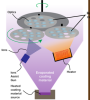 Evaporation Deposition