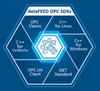 dataFEED OPC Classic SDK -Image