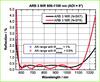Broadband Anti-Reflective Coating -- ARB 3 NIR