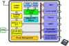 Wireless Microcontroller -- JN5139 - Image