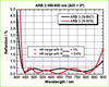 Broadband Anti-Reflective Coating -- ARB 3