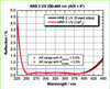 Broadband Anti-Reflective Coating -- ARB 2 UV