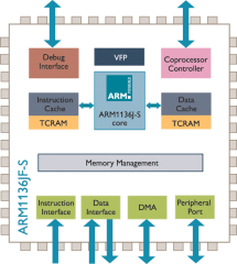 Arm Processor Diagram