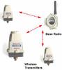XYR 5000 Series Acoustic Pressure Transmitters -- WG571