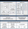 C8051F38x USB Microcontroller -- C8051F384-GQ