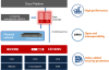 Distributed Virtual Ethernet Switch -- Huawei CloudEngine 1800V -- View Larger Image