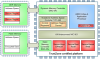 TrustZone Address Space Controller -- TZC-380 - Image
