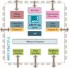 ARM11 Processor Family -- ARM1156 Processor