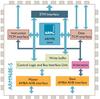 ARM9 Processor Family -- ARM968 Processor